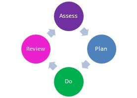 http://www.sjcfederation.co.uk/uploads/408/images/assess-plan-do-review-cycle.jpg